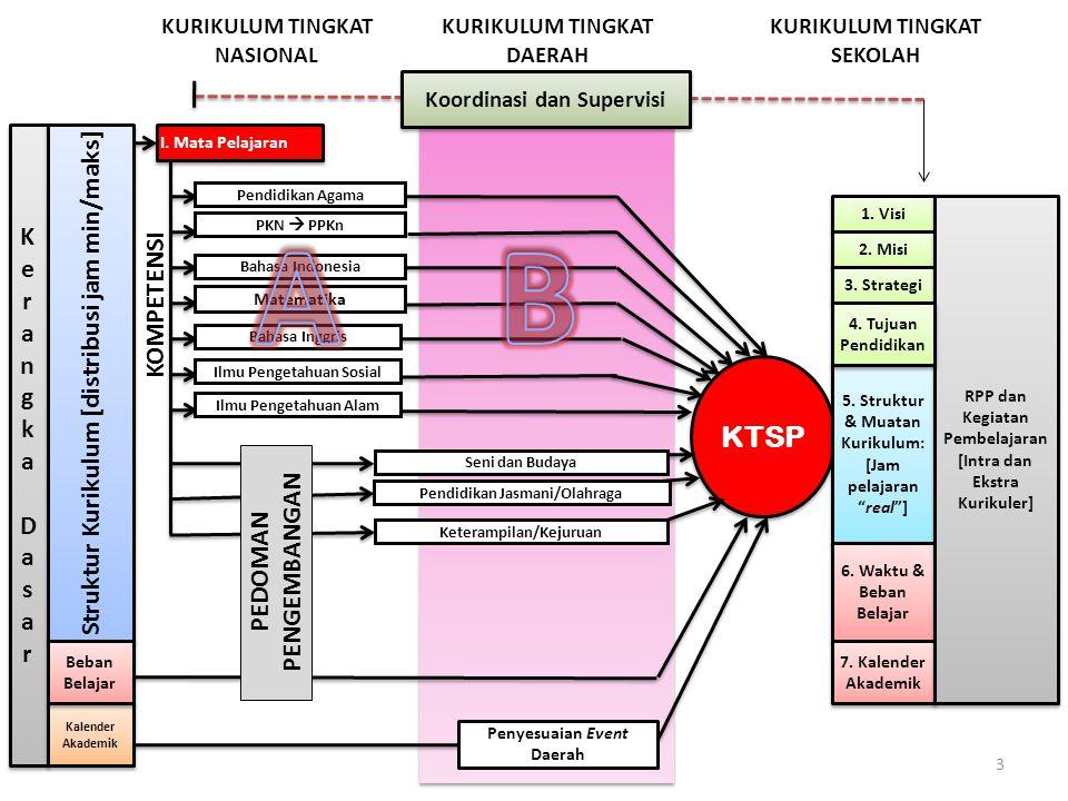 A B KTSP Struktur Kurikulum [distribusi jam min/maks] K e r a